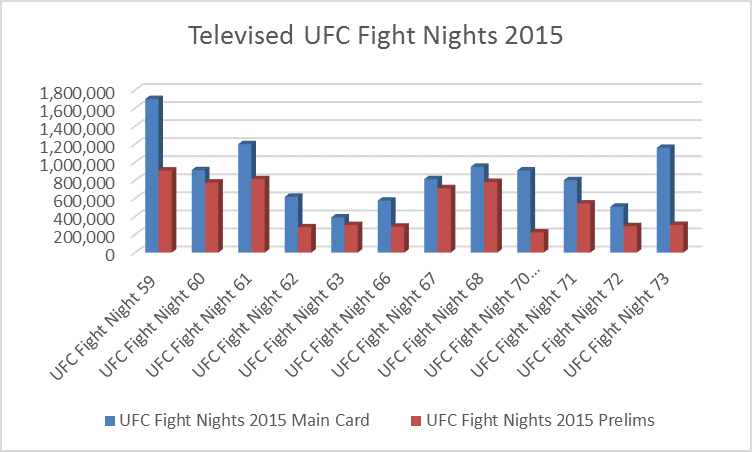 Gráfico mostrando os números de audiência de todos os eventos FIght Night. ( Sports TV Ratings )